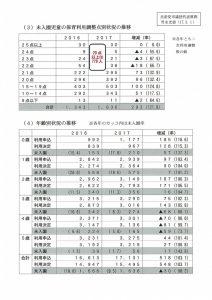 【質問資料】 170301代表質問(竹永)5